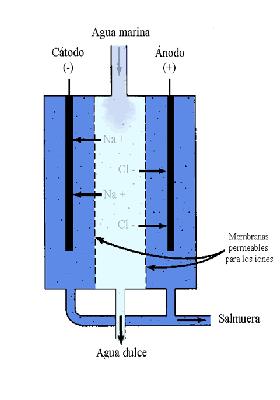 Desalinizacion por electrodialisis