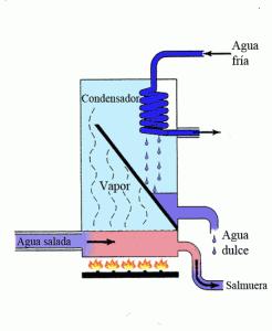 Desalinizacion mediante condensación del agua